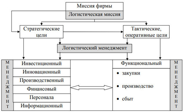 схема логистики предприятия