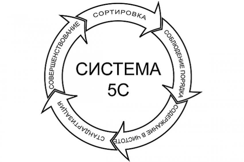 """Бесплатный вебинар """"5С. Особенности восприятия в России. На что обращать внимание при внедрении."""""""